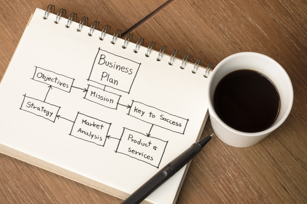 business plan on paper beside coffee